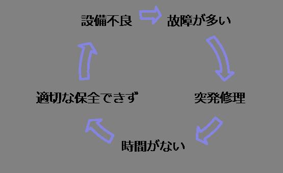 事後保全の悪循環